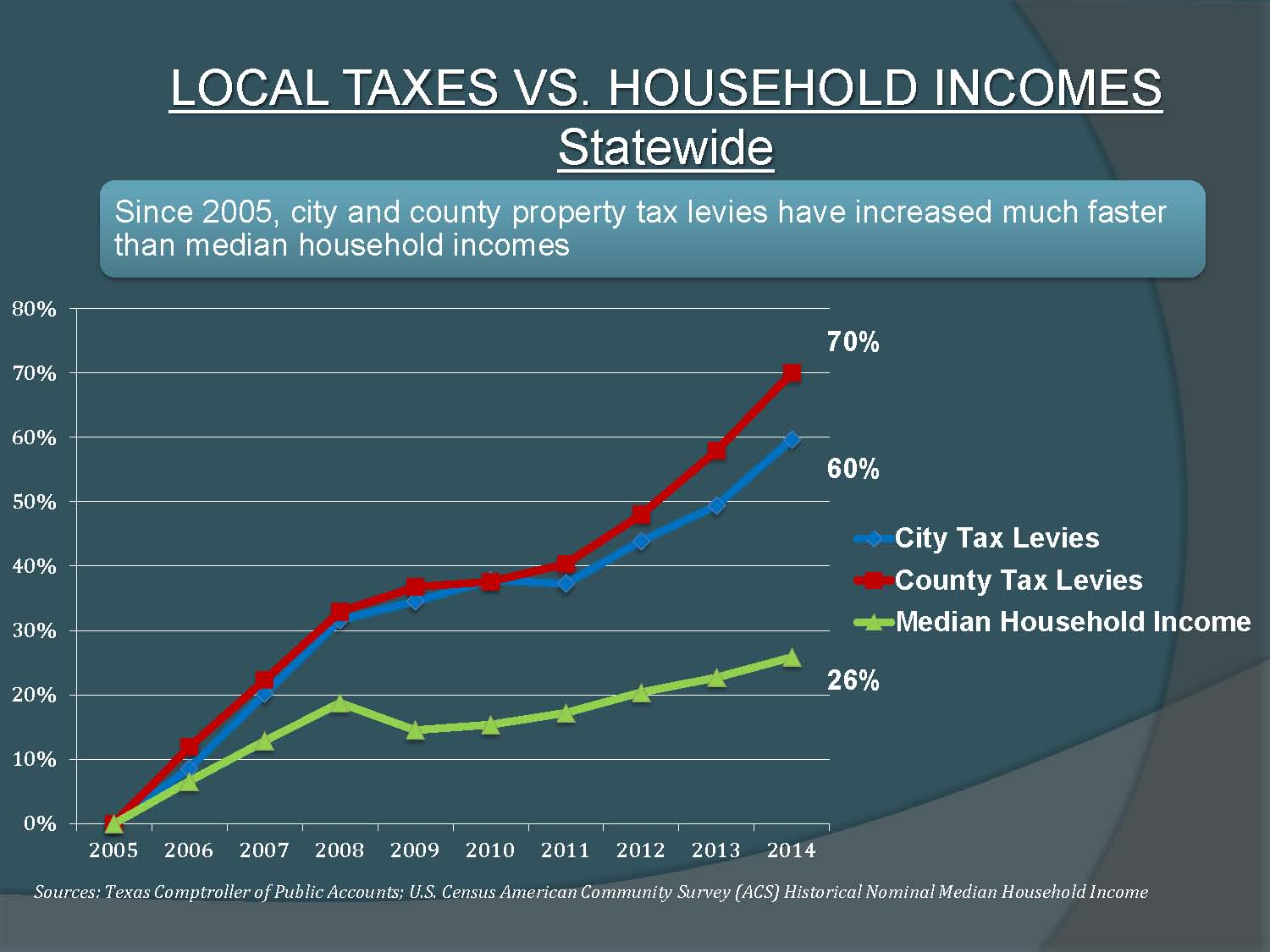 Chart comparing increase in county and city total tax levies to increase in median household income