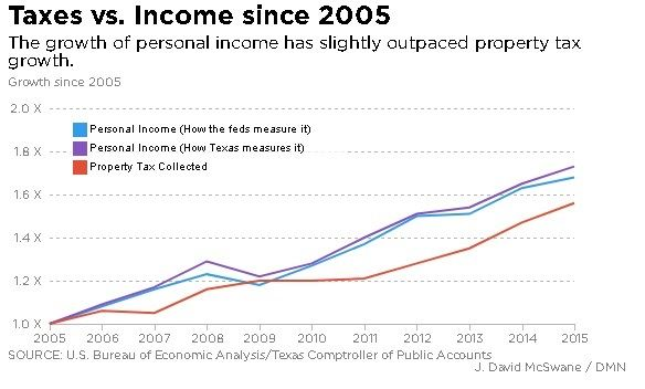 Chart showing growth of personal income as feds and Texas measure it, and growth in property tax collected