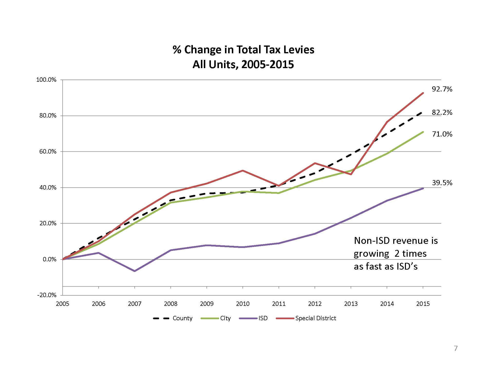 Chart by author of SB1 showing growth of county, city, ISD, special district total tax levies 2005 to 2015