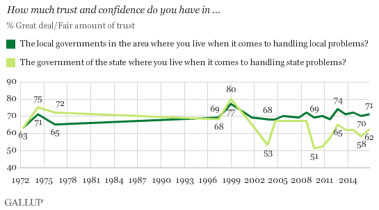Graph that Reveals Trust in Local Government