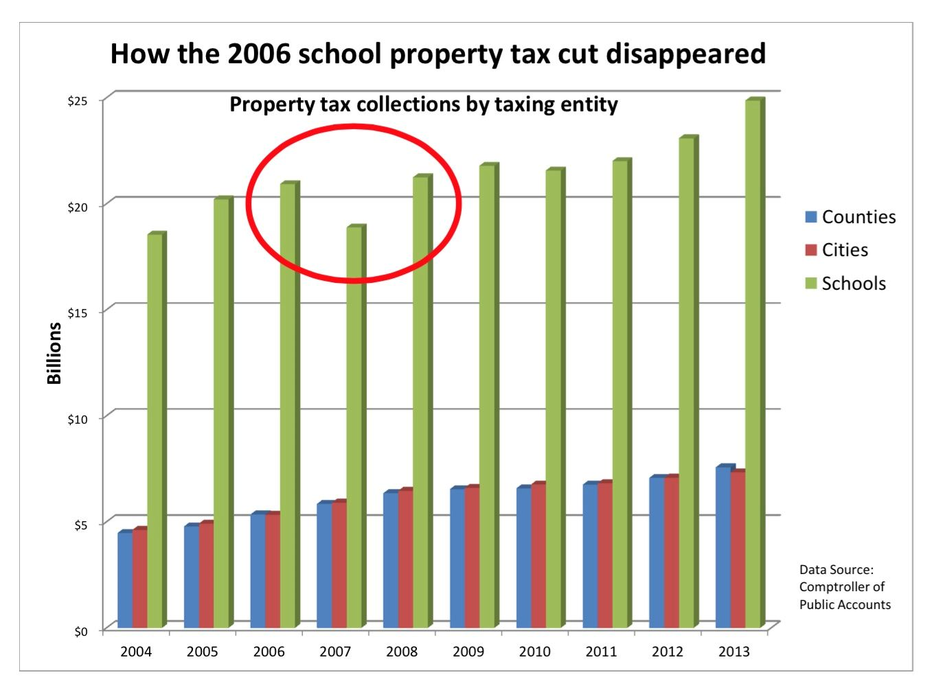 How the 2006 school property tax cut disappeared chart